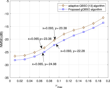 Compressed channel estimation for massive MIMO-OFDM systems