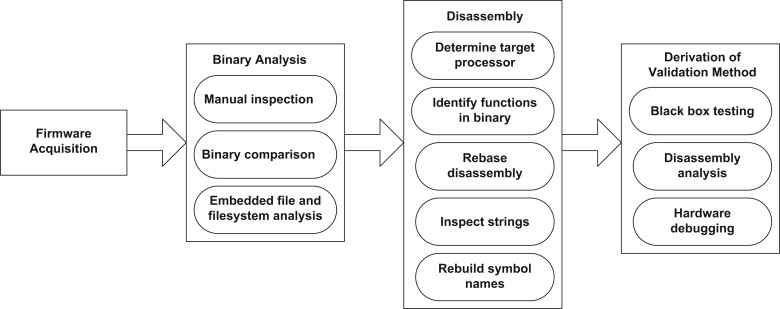 Firmware modification attacks on programmable logic
