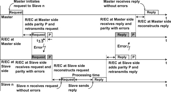 Implementation of error detection and correction in the