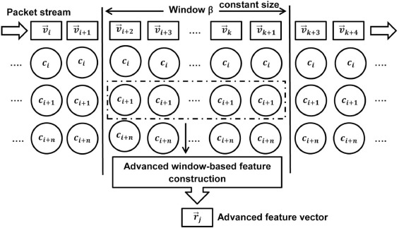 Applying domain-specific knowledge to construct features for