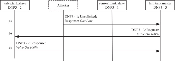 Extending the cyber-attack landscape for SCADA-based critical
