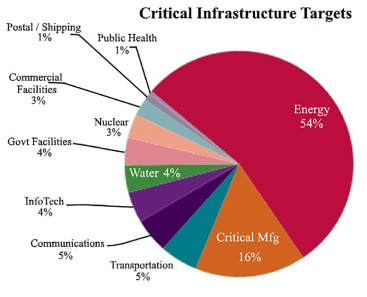 Cyber security challenges for IoT-based smart grid networks