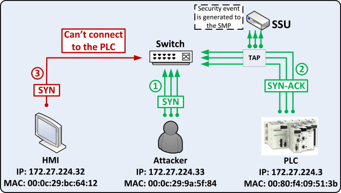 A stealth monitoring mechanism for cyber-physical systems
