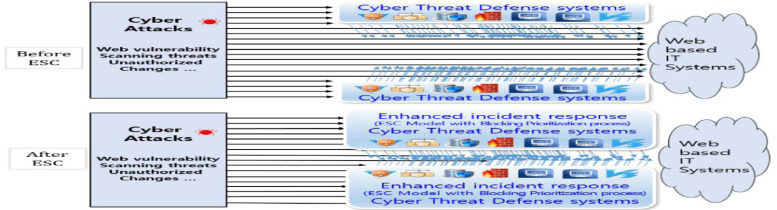 The Enhanced Security Control model for critical