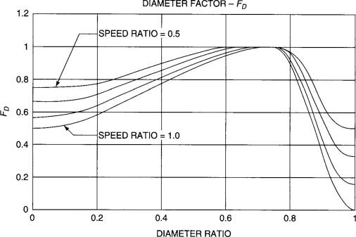 Optimum Diameter - an overview | ScienceDirect Topics