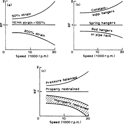 piping calculations manual free download