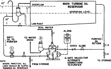 Lube Oil - an overview | ScienceDirect Topics