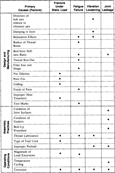Metallurgical Failure Analysis - ScienceDirect
