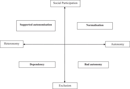 Professional conceptions of autonomy.