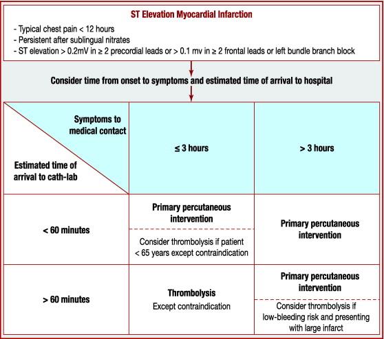 Characteristics And Management Of Acute St Segment Elevation