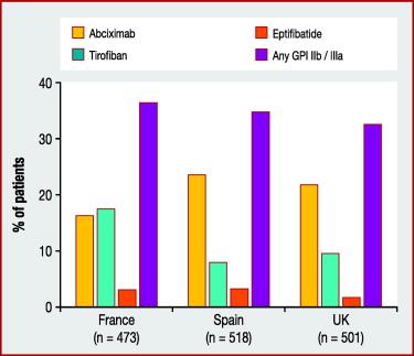A prospective observational study of treatment practice