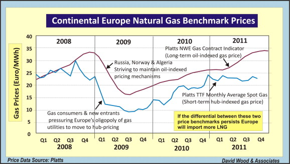 A review and outlook for the global LNG trade - ScienceDirect
