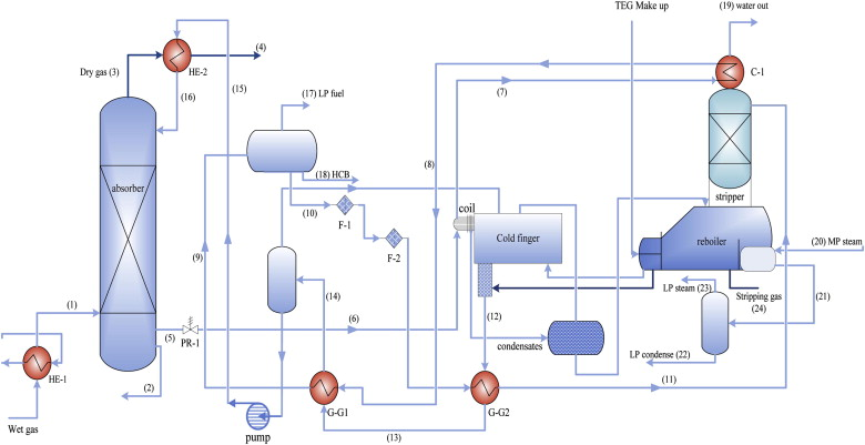 Investigating The Performance Of Dehydration Unit With Coldfinger