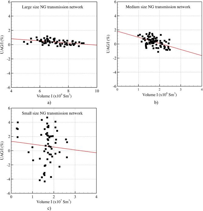 correlation between uag and ng volume transported a large size b medium