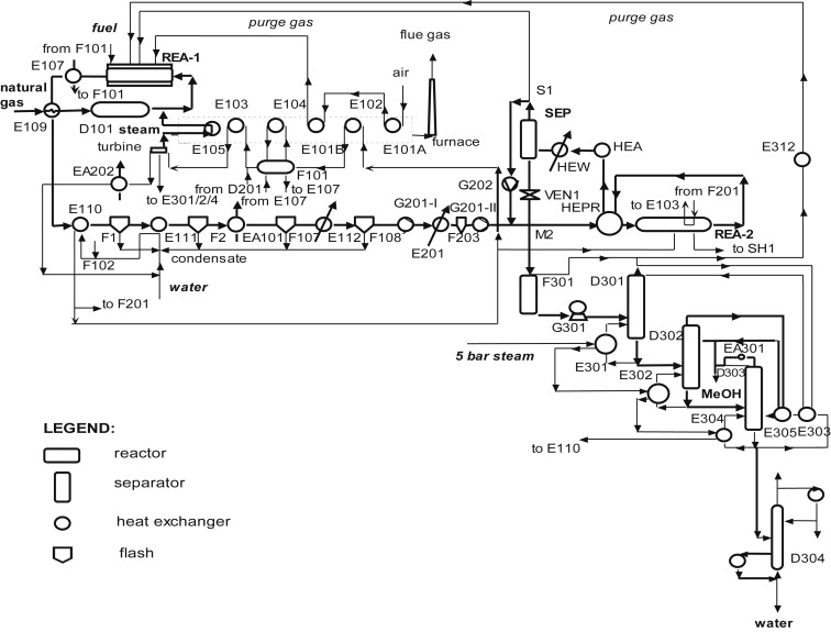 Selecting different raw materials for methanol production using an