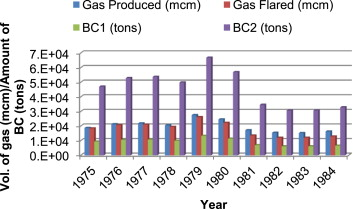 Baseline black carbon emissions for gas flaring in the Niger
