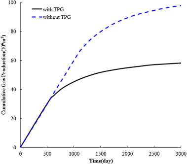 Impact of permeability heterogeneity on production