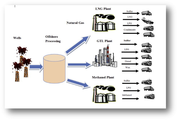 Simulation And Optimization Of Natural Gas Processing And Production