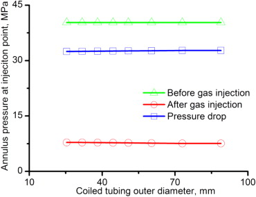 Induced flow by coiled tubing gas injection in depleted gas