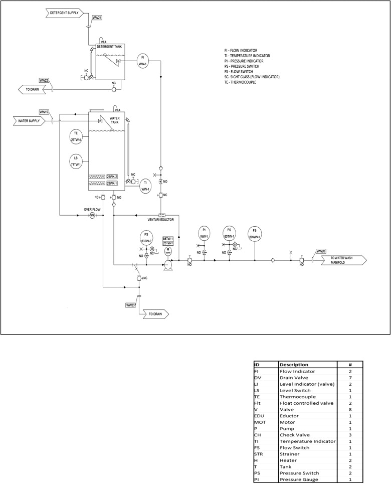Reliability evaluation of a Gas Turbine Water Wash System