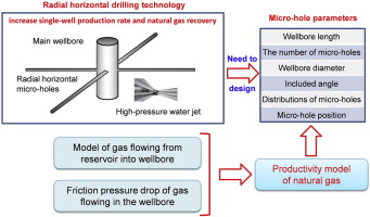 Effects of the wellbore parameters of radial horizontal