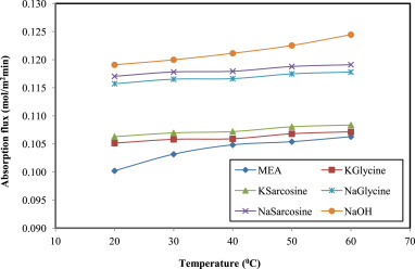Absorption of CO2 from natural gas using different amino acid salt