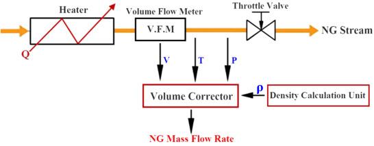 A novel method for calculating natural gas density based on