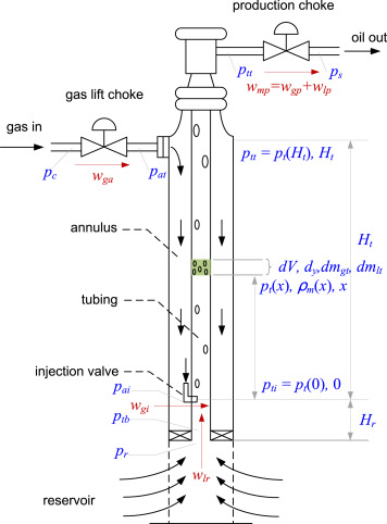 control oriented modeling of gas lift system and analysis of casingdownload full size image