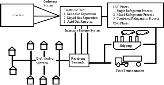 Market And Technology Assessment Of Natural Gas Processing A Review