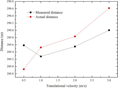 Dynamic simulation and experimental research on the motion