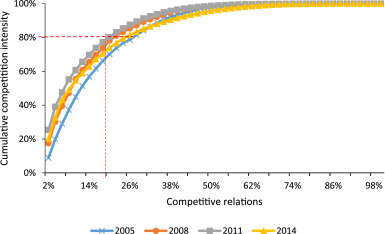 Competition pattern of the global liquefied natural gas (LNG