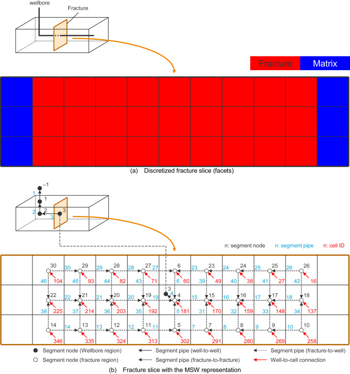Application of multi-segment well approach: Dynamic modeling