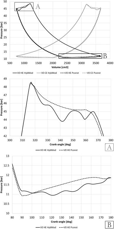 Analysis Of Valve Retainer Orientation Influence On A Reciprocating