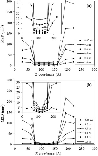 Comparison Of The Thermodynamic Structural And Dynamical Properties