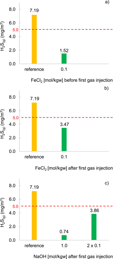 Potential risk of H2S generation and release in salt cavern gas ...