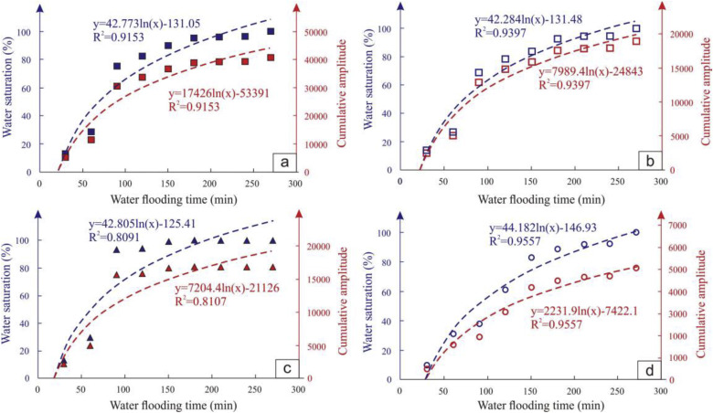 Retained water content after nitrogen driving water on