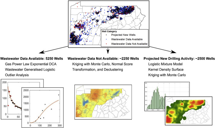 A data analytic workflow to forecast produced water from