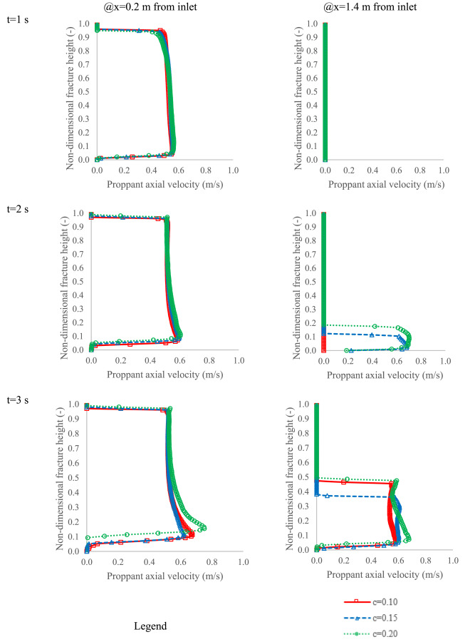 A new CFD approach for proppant transport in unconventional