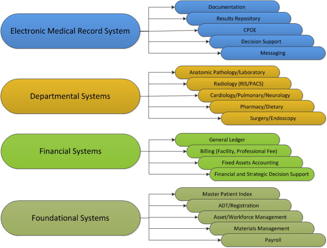 Health Information Systems - ScienceDirect