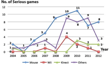 Serious games for health sciencedirect numbers of surveyed serious games for health according to top four interaction tools and the year of publication ccuart Gallery