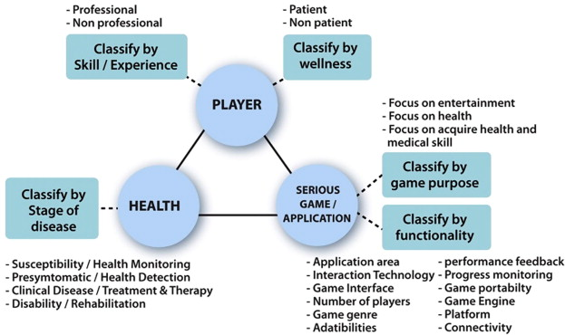 Serious games for health sciencedirect classifications of serious games for health ccuart Images