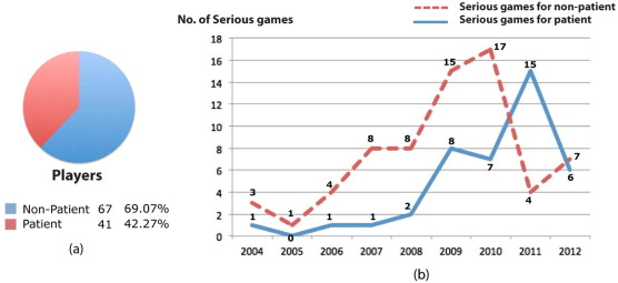 Serious games for health sciencedirect breakdown of the players values present in our survey a and number of serious games designed for patients and non patients according to the year of ccuart Gallery