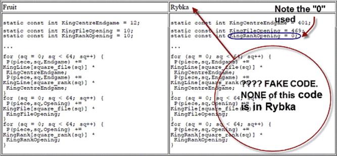 What makes a chess program original? Revisiting the Rybka