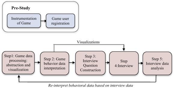 Data-Driven Retrospective Interviewing (DDRI): A proposed