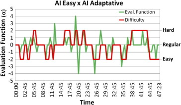Dynamic difficulty adjustment on MOBA games - ScienceDirect
