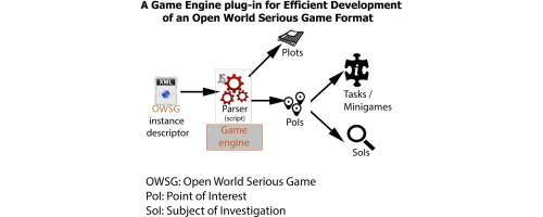 A Game Engine Plug In For Efficient Development Of Investigation Mechanics In Serious Games Sciencedirect