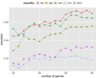 A machine learning approach to predict the winner in