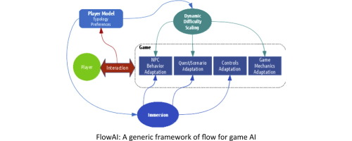 Player-centered game AI from a flow perspective: Towards a