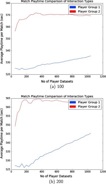 Analyzing player networks in Destiny - ScienceDirect
