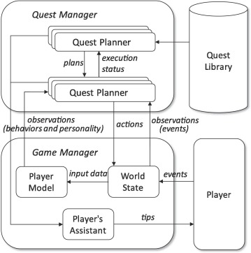 Player behavior and personality modeling for interactive